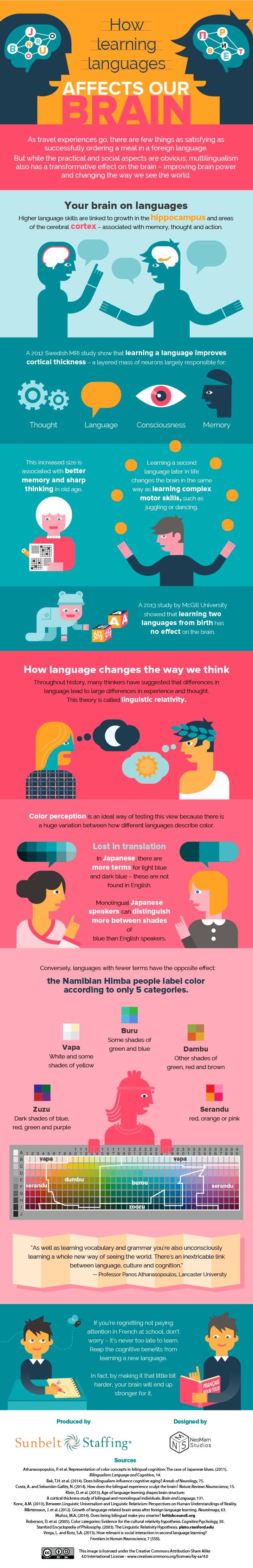 how-learning-languages-affects-our-brain-infographic